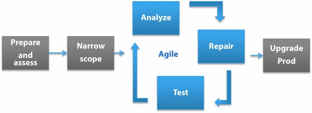 Cognos Analytics Upgrade Methodology