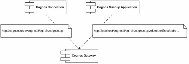 Cognos Mashup Services Boot Camp – Introduction