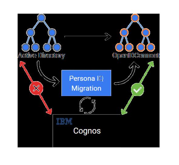 Persona IQ Namespace migration Cognos to OpenID Connect, OKTA, ADFS, OIDC