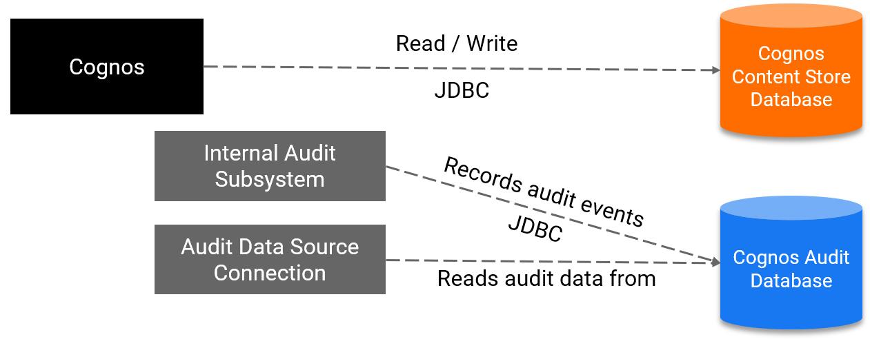 Default Audit Configuration