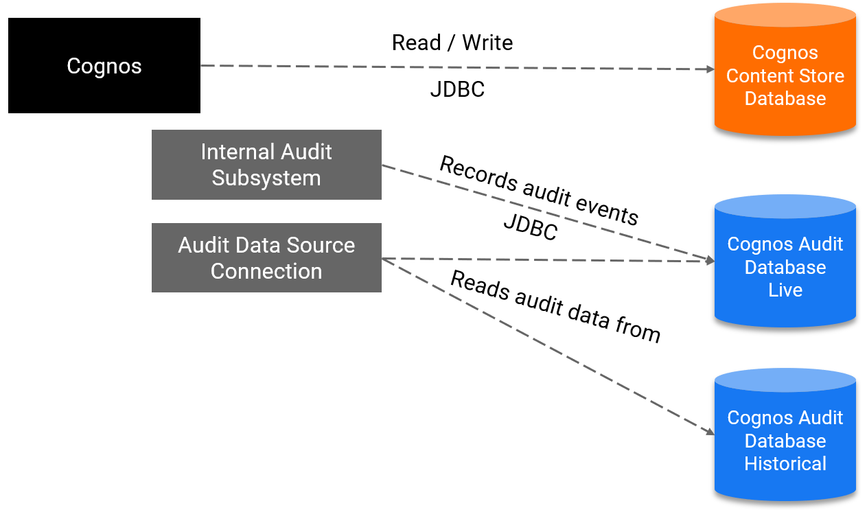Recommended Audit configuration
